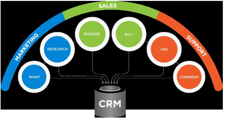La strategia CRM