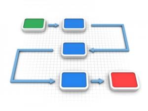 I 4 elementi di una soluzione CRM di successo: il processo