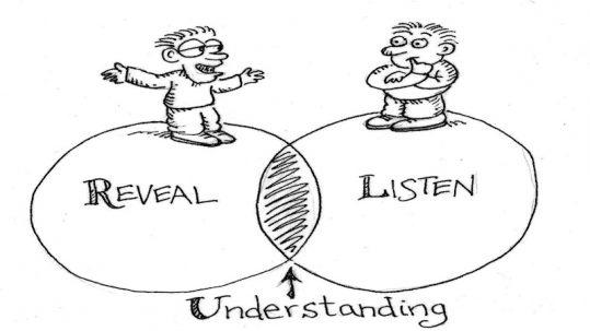 capire i clienti