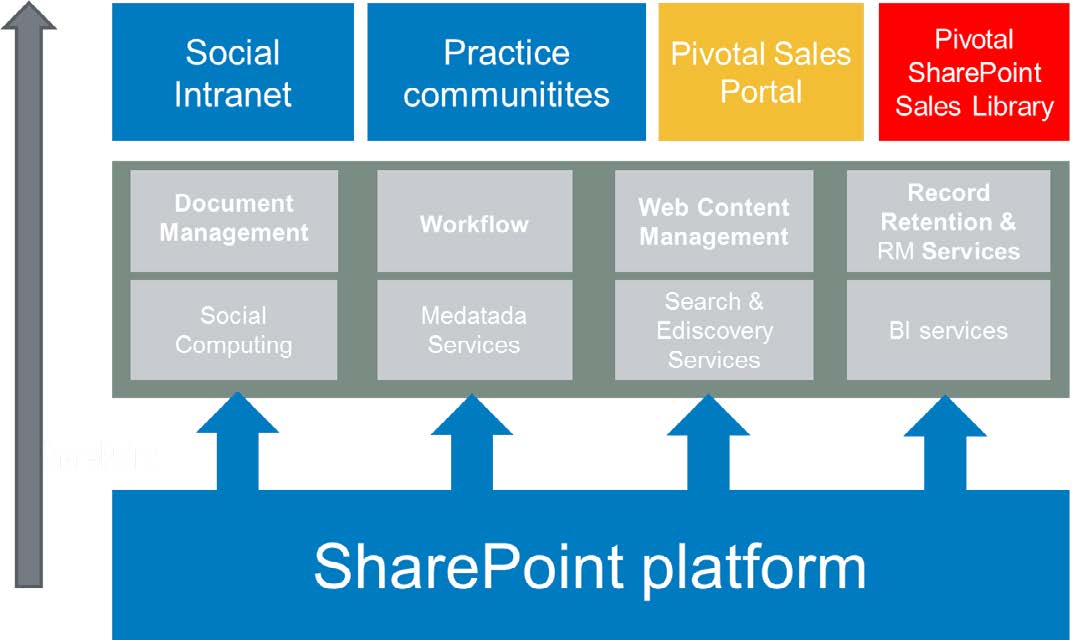 Pivotal sharepoint