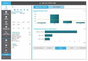 Analytics sales pipeline