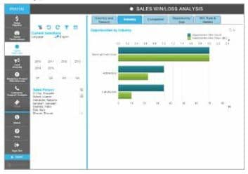 Sales Win/Loss Analysis